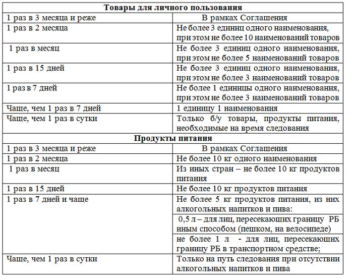 Что можно ввозить в Беларусь. Новые ограничения - Новости