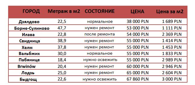 Стоимость недвижимости в польше авиабилеты краснодар дубай