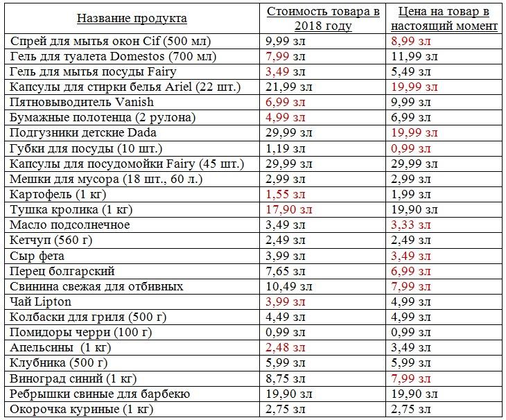 На сколько за год изменились цены на продукты в супермаркетах Польши?